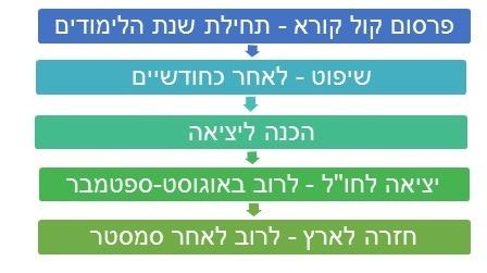לוח שלבים